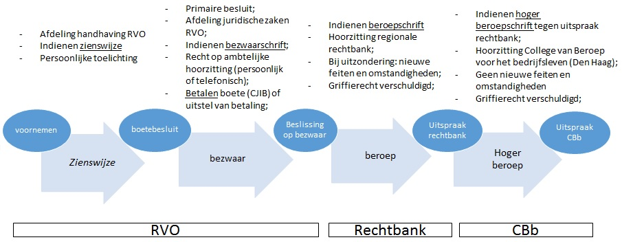 procedure mestboete