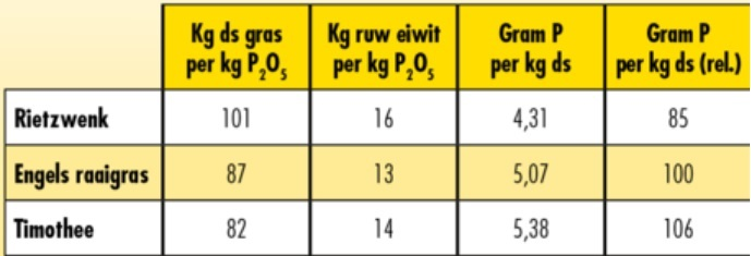 tabel rietzwenk