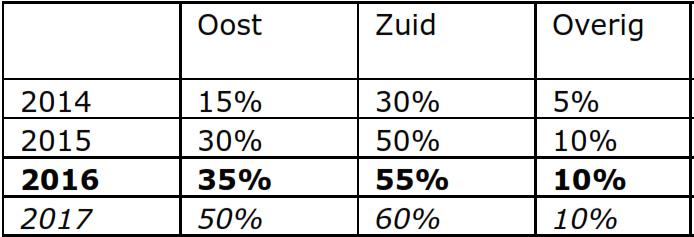 verwerkingspercentages 2016
