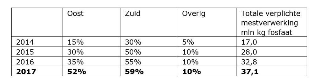 mestverwerkingspercentages-2017