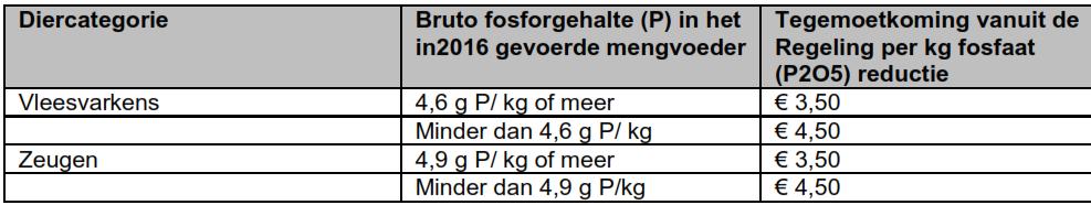 20170524 tabel regeling fosfaatreductie